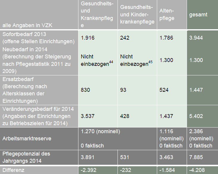 Pflegestatistik